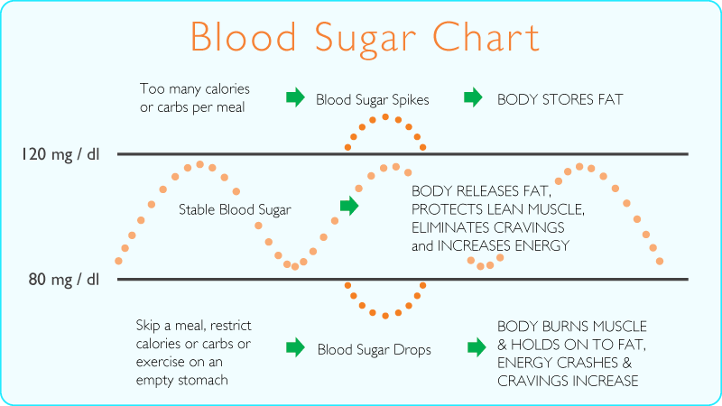 how to avoid blood sugar fluctuations type 1