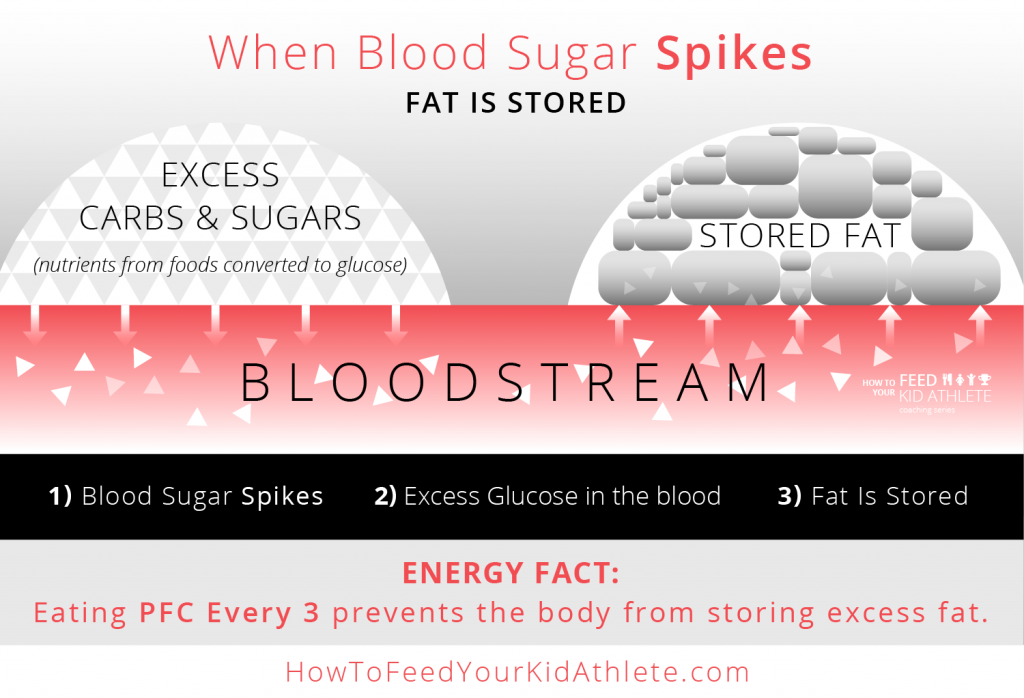 When Blood Sugar Spikes
