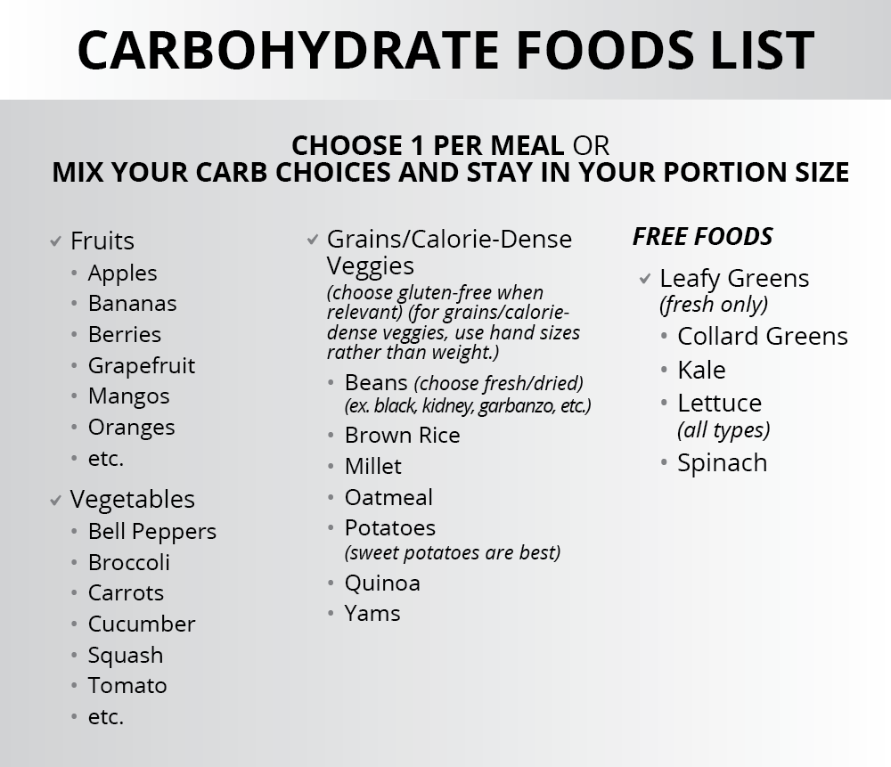 Ignite Phase Carbs - Foods List