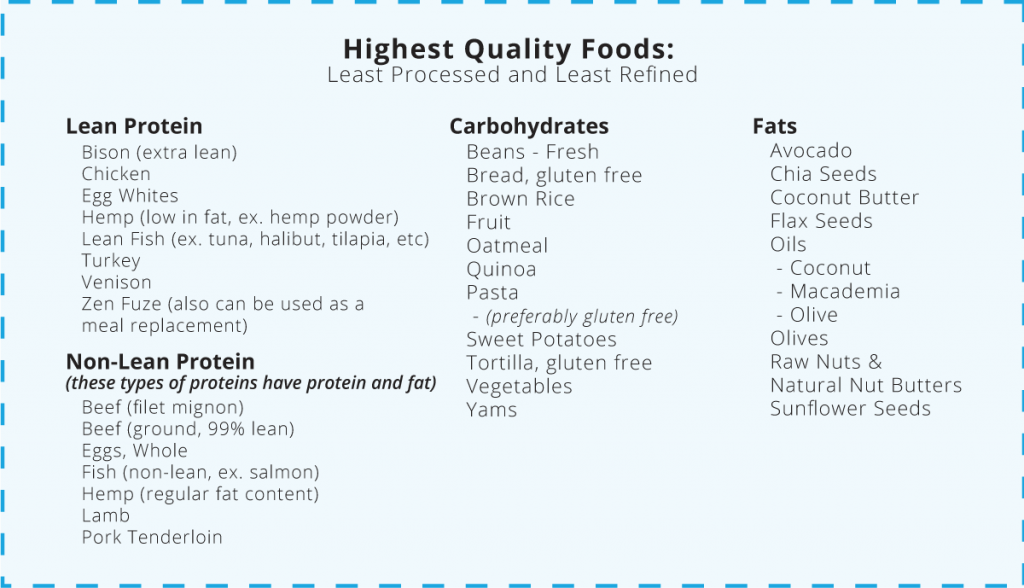 Highest Quality Foods